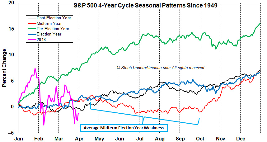 4-Yr Cycle Pattern