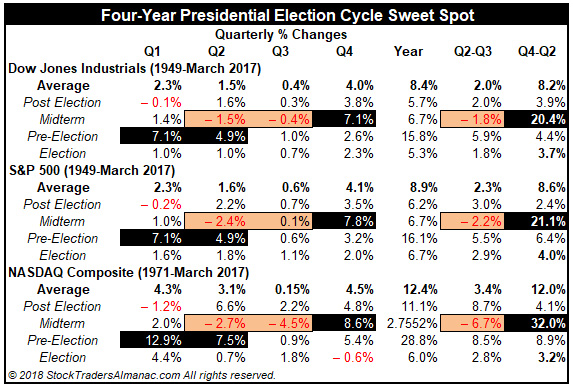 Four-year-cycle Sweet Spot