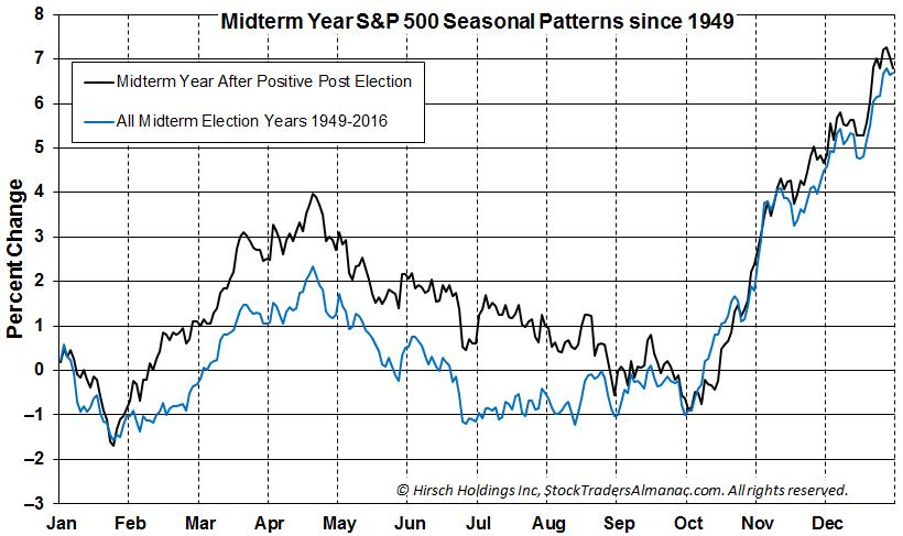 Midterm Year S&P 500 Seasonal Patterns since 1949