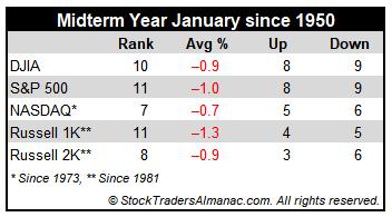 Midterm January Performance Table