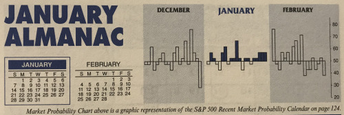 Almanac Update January 2018: Results from Trio of Indicators Could Reshape 2018