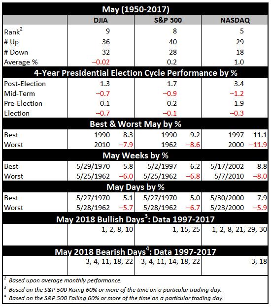 May 2018 Vital Stats Table