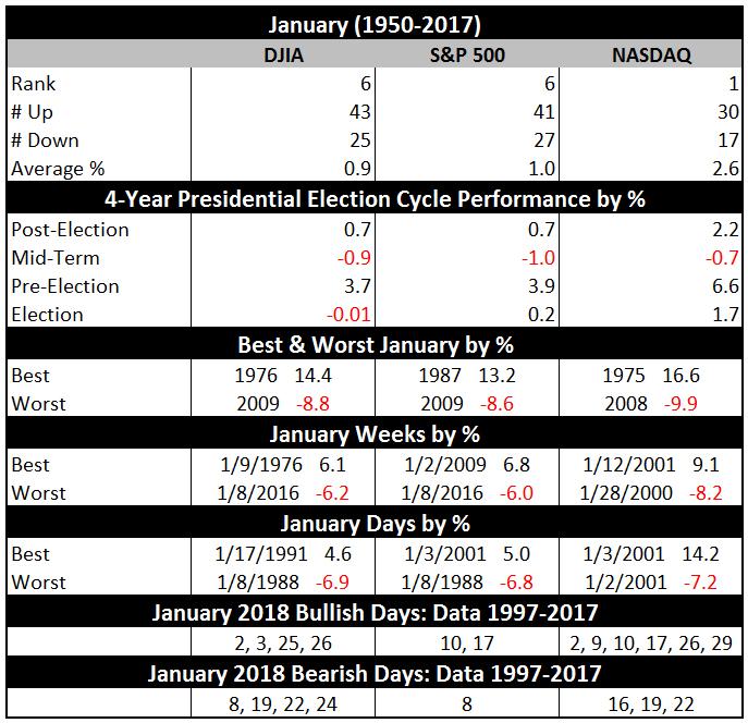 January Markets Vital Stats Table