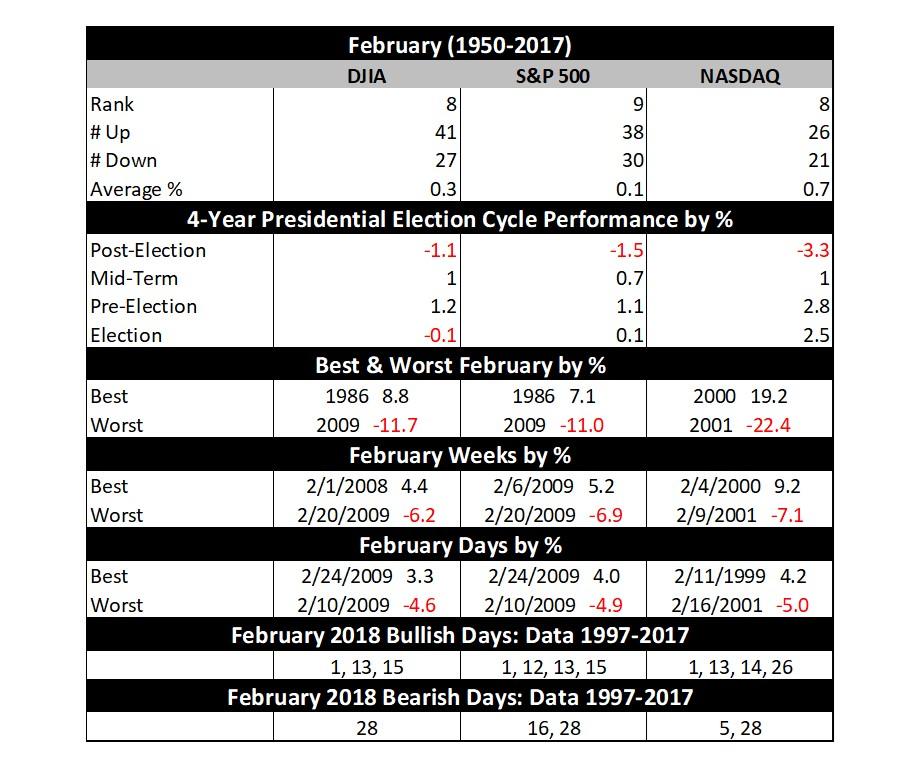 February 2018 Vital Stats Table