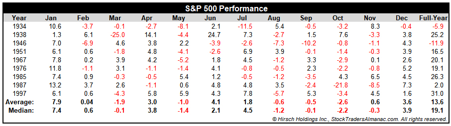 Top 10 S&P 500 January Performance Tables