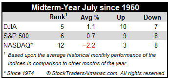 July Midterm Market Stats Table
