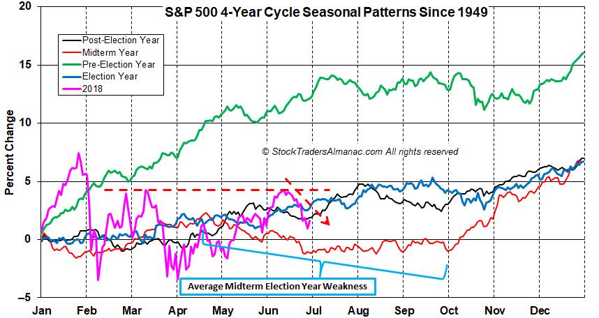 S&P 500 4-Year Cycle Seasonal Patterns Since 1949