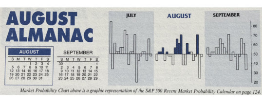 Almanac Update August 2018: Worst Month of the Year
