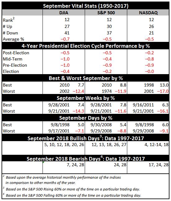 September Vital Stats
