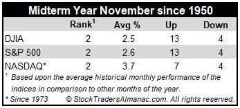 Midterm November Stats Table