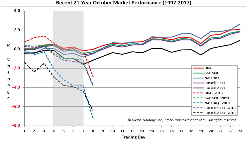 Recent 21-year October Seasonal Chart.