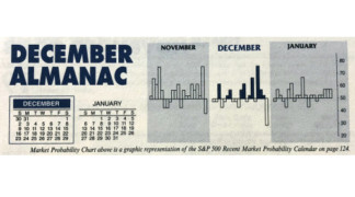 Almanac Update December 2018: Top Month Fueled by Holiday Cheer