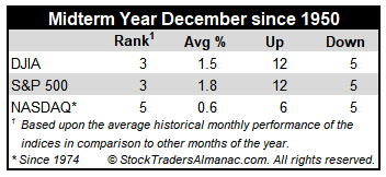 Midterm Year December Performance Table