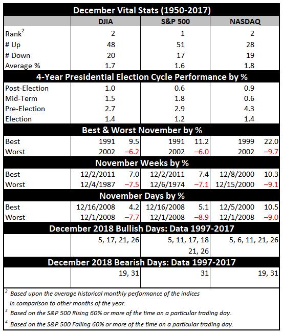 December Vital Stats Table