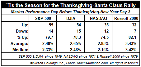 Thanksgiving to Yearend Market Performance Table