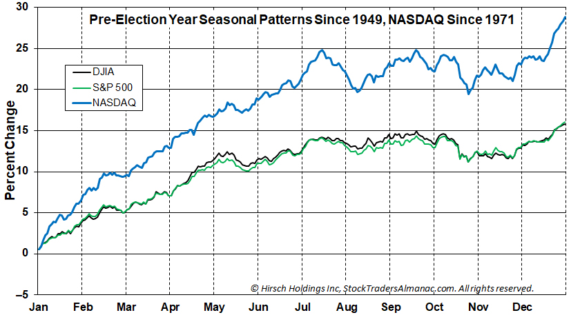 Pre-Election Year Seasonal Pattern Charts