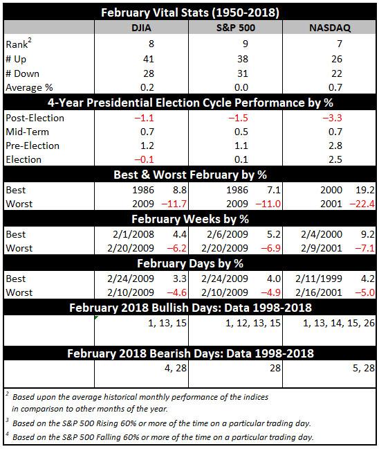 February 2019 Vital Stats Table