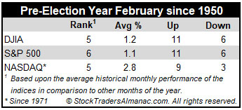 Pre-Election Year Historical February Performance table