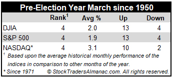 Pre-Election Year March Performance Table