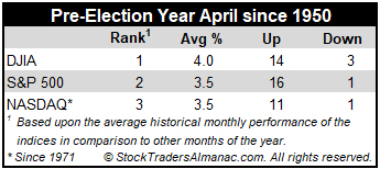 Pre-Election Year April Performance Table