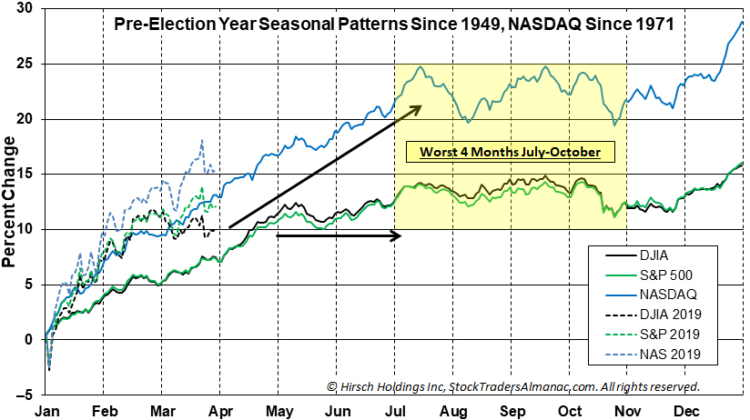 Pre-Election Year Seasonal Pattern