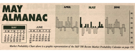 Almanac Update May 2019: Challenging Month in Pre-Election Years