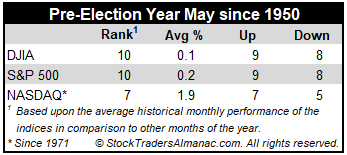 Pre-Election Year May Performance Table image