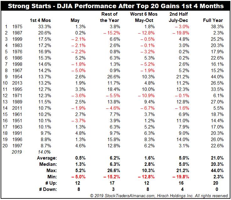 DJIA Strong Starts