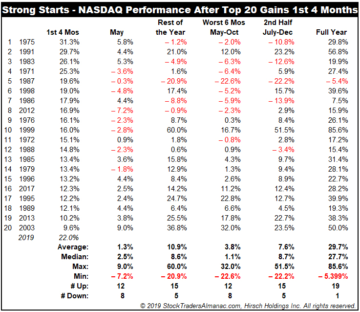 NASDAQ Strong Starts