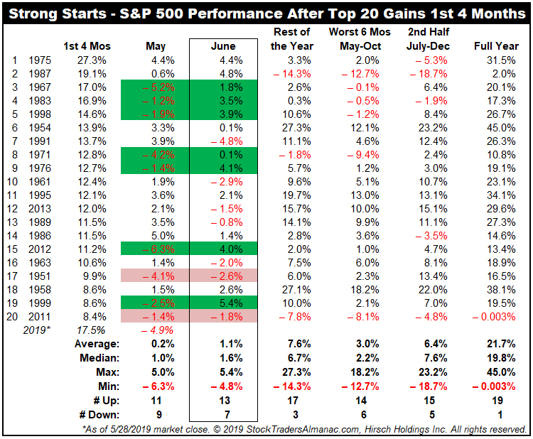 Strong Starts - S&P 500 Performance After Top 20 Gains 1st 4 Months Table