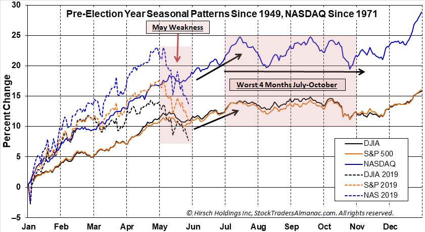 Pre-Election Year Seasonal Pattern Chart & 2019 YTD