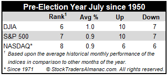 Pre-Election July Market Performance Mini Table