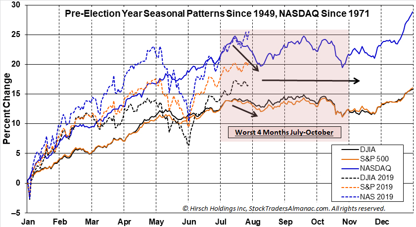 Pre-Election Year Seasonal Pattern Chart