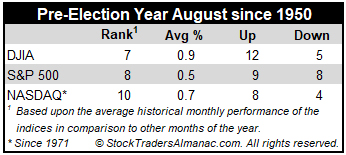 Pre-Election Year August Performance Table