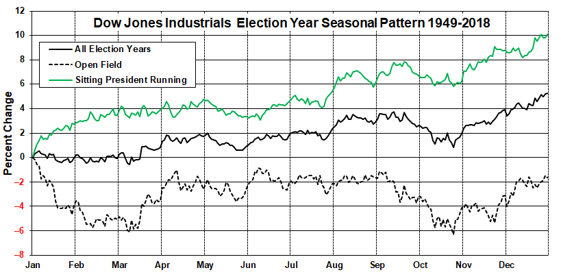 Election Year Performance Chart