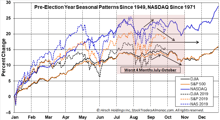 Pre-election Year Seasonal Pattern Chart
