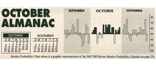 Almanac Update October 2019: Second Worst Month in Pre-Election Years