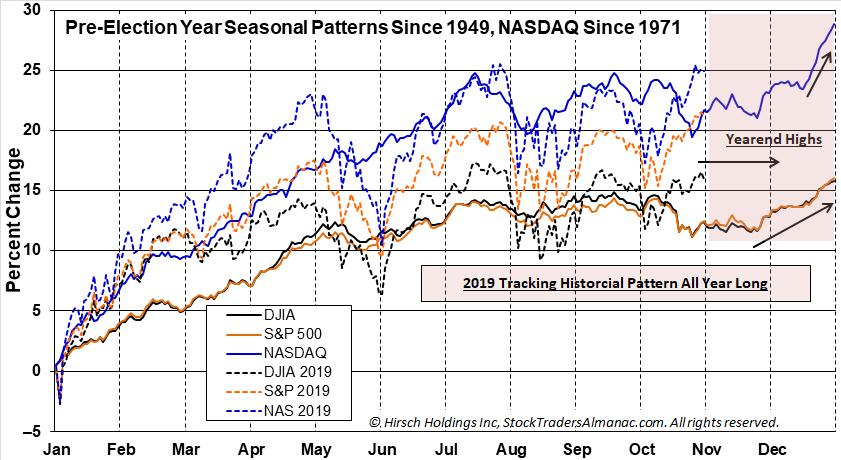 Pre-Election Year Seasonal Pattern 7 2019