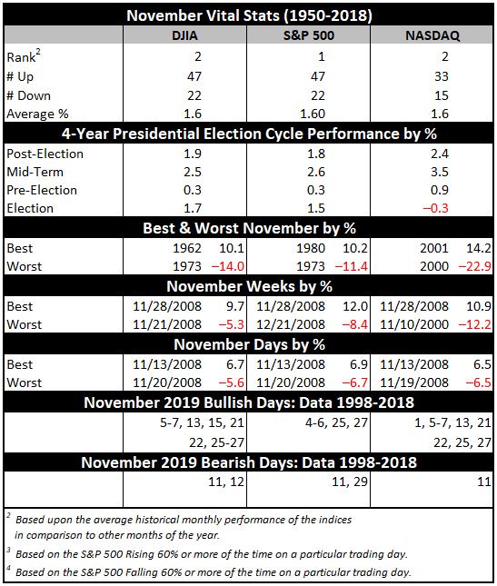 November 2019 Vital Stats Table