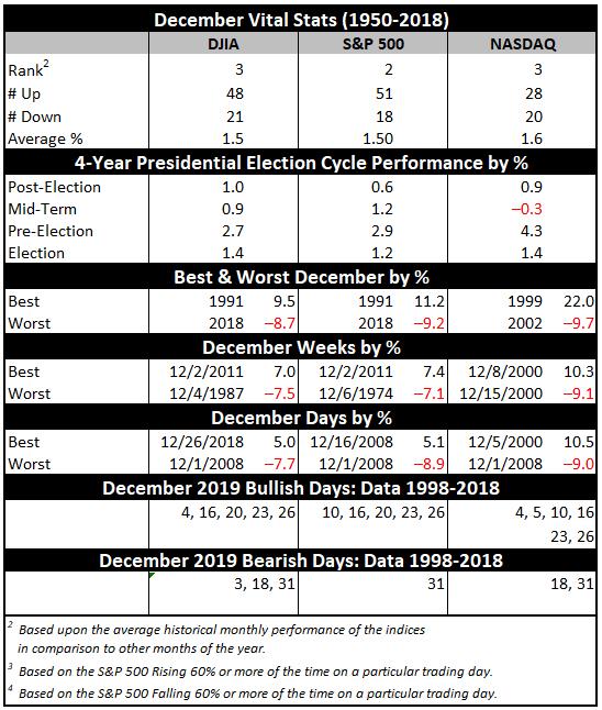 December 2019 Vital Stats Table