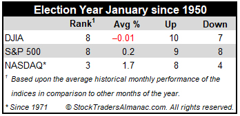 Election Year January Performance Table