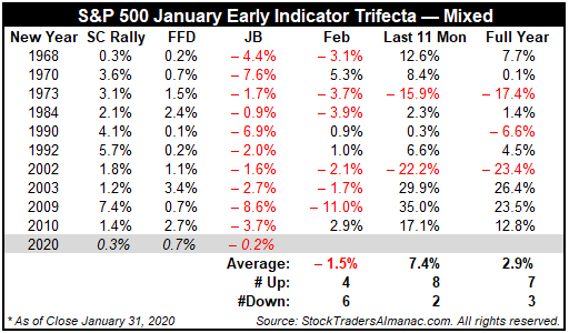 Santa Claus Rally, First Five Days & January Barometer table