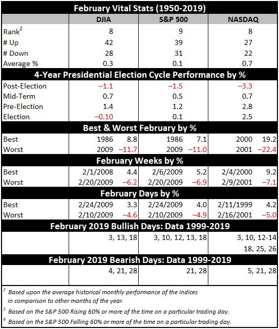 February Vital Stats Table