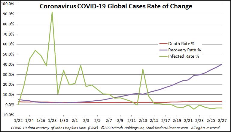 COVID-19 Rate Chart