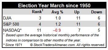 Election-Year March Performance