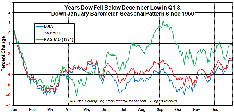 1-Year Seasonal Patern Chart - Down January-December Low