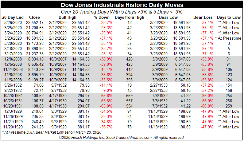 Historic DJIA Daily Moves