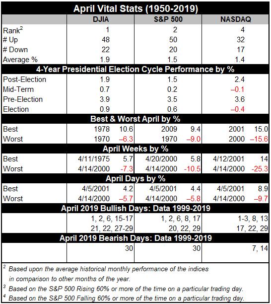 April Vital Stats Table