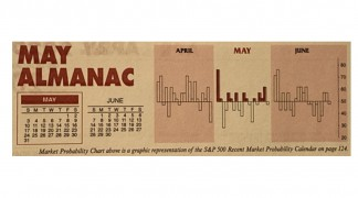 May Almanac: Weaker in Election Years