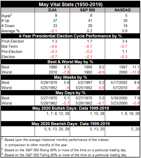 SS_0520_Vital_Stats_Table_May